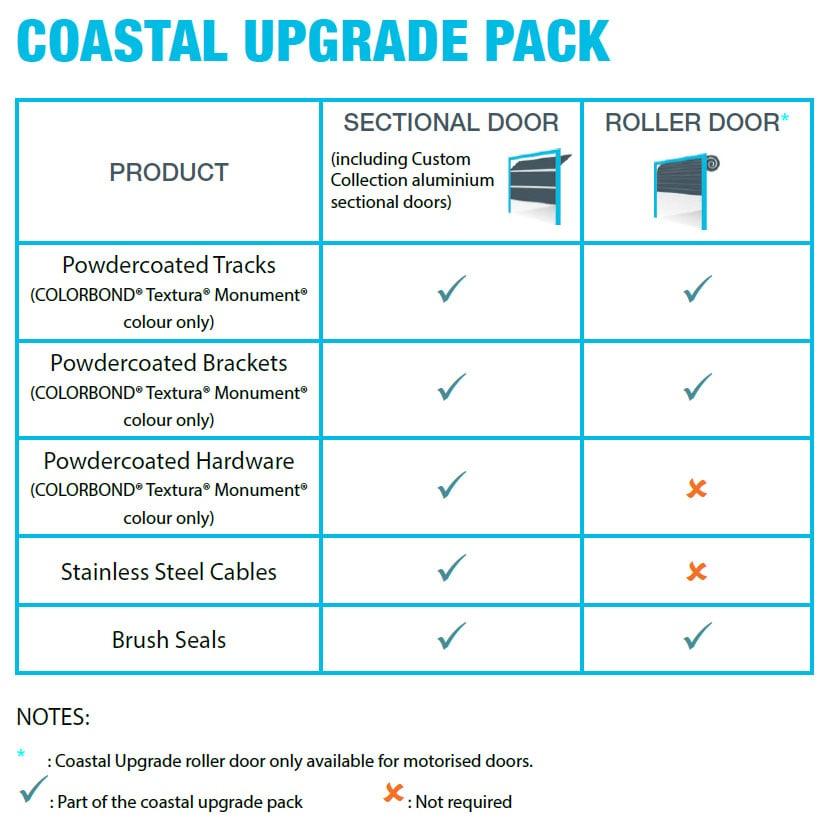 coastal pack